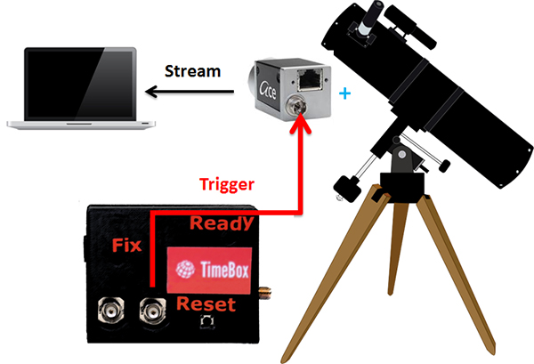 TimeBoxUTC in camera trigger mode for maximum precision